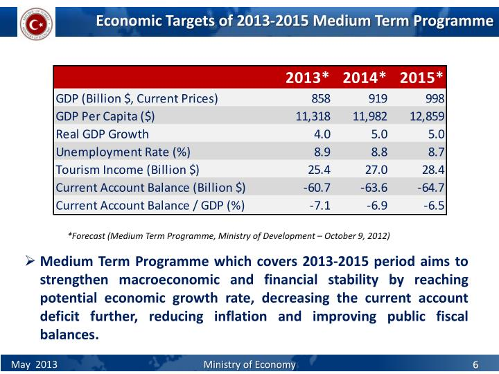 Economic Targets of 201
