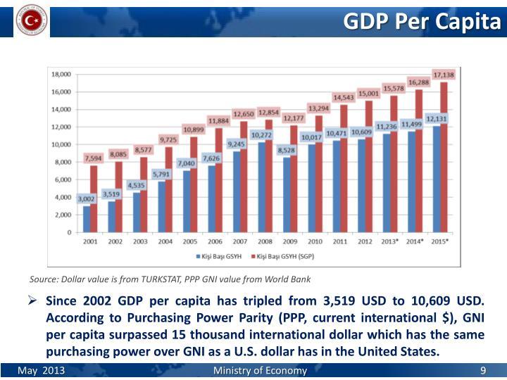 GDP Per