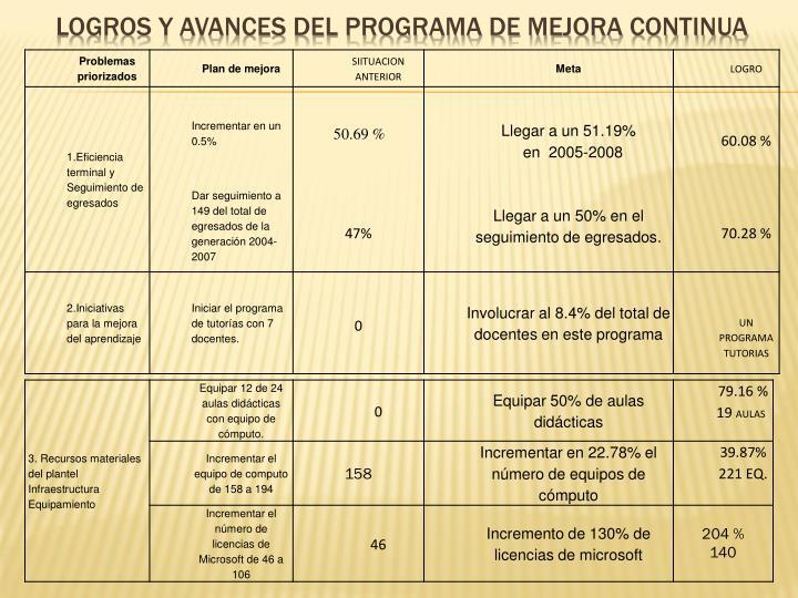 LOGROS Y AVANCES DEL PROGRAMA DE MEJORA CONTINUA