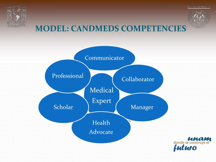 MODEL: CANDMEDS COMPETENCIES