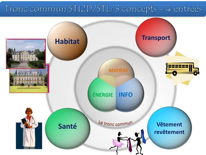 Tronc commun STI2D/STL: 3 concepts - 4 entrées