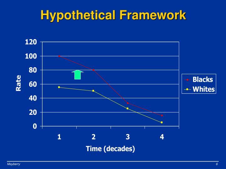 Hypothetical Framework