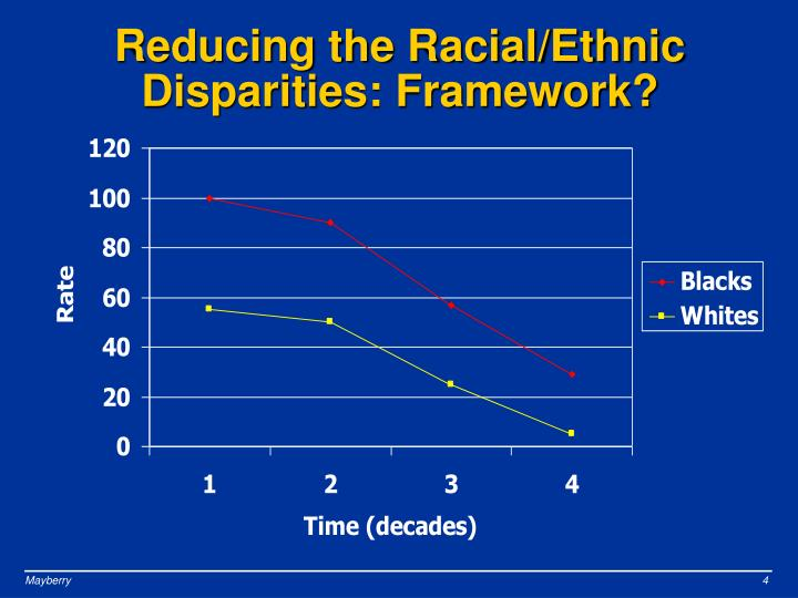 Reducing the Racial/Ethnic Disparities: Framework?