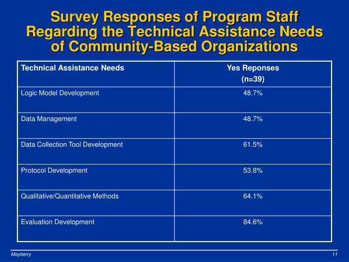 Survey Responses of Program Staff Regarding the Technical Assistance Needs of Community-Based Organizations