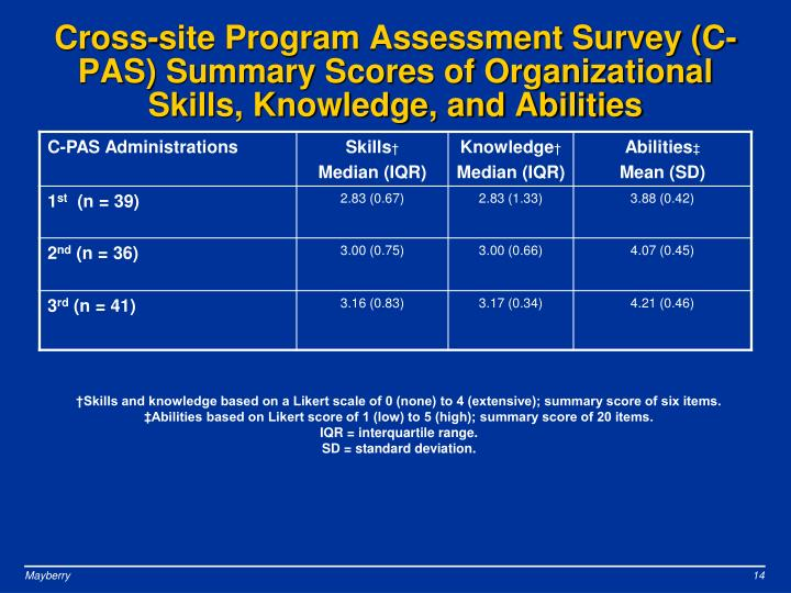Cross-site Program Assessment Survey (C-PAS) Summary Scores of Organizational Skills, Knowledge, and Abilities