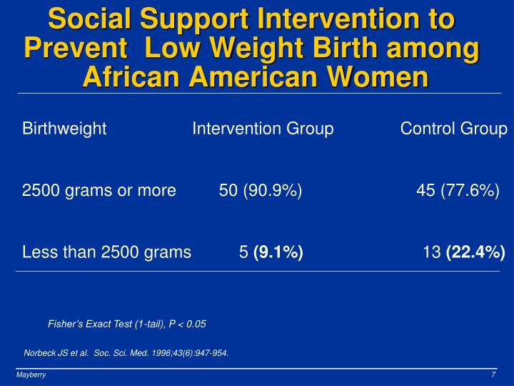 Social Support Intervention to Prevent  Low Weight Birth among