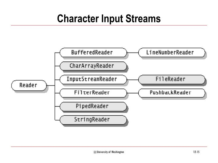 Character Input Streams