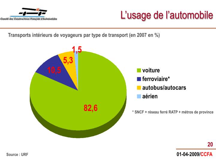 L'usage de l'automobile