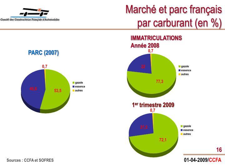 Marché et parc français