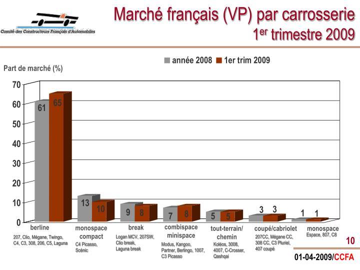 Marché français (VP) par carrosserie