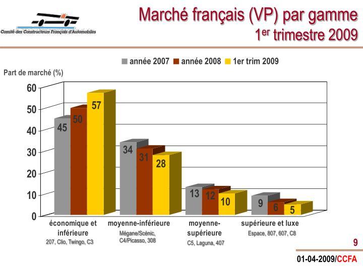 Marché français (VP) par gamme