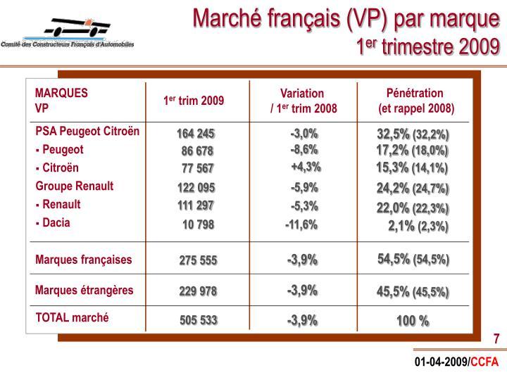 Marché français (VP) par marque