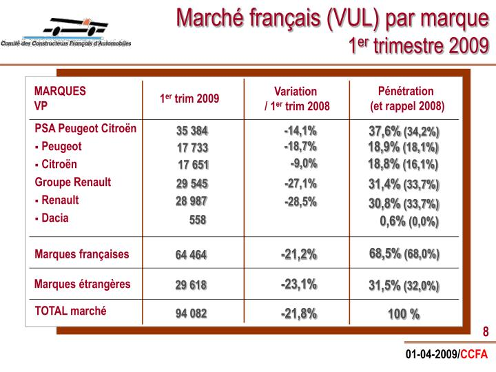 Marché français (VUL) par marque