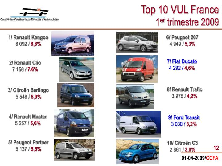 Top 10 VUL France