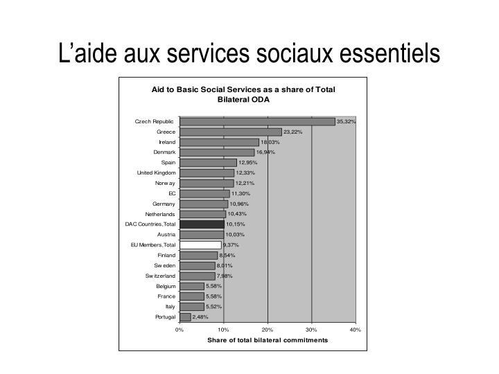 L'aide aux services sociaux essentiels