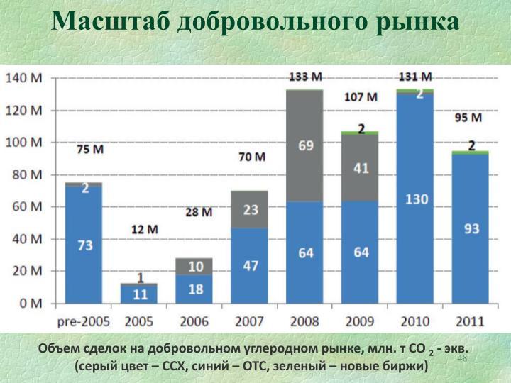 Масштаб добровольного рынка