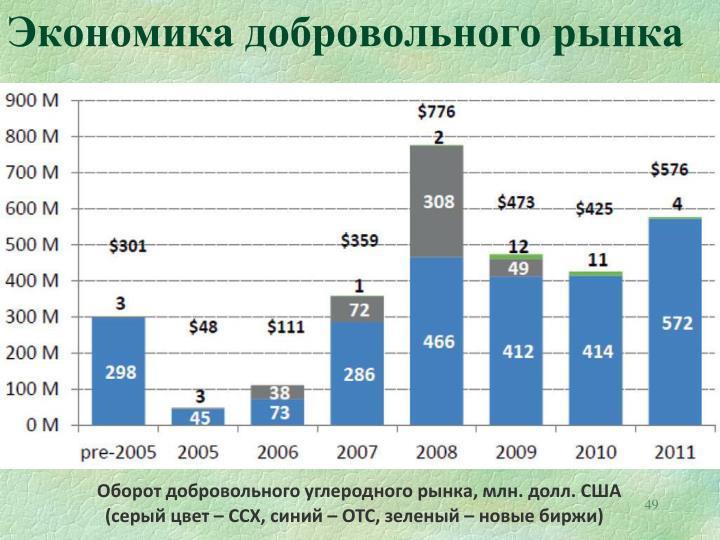 Экономика добровольного рынка