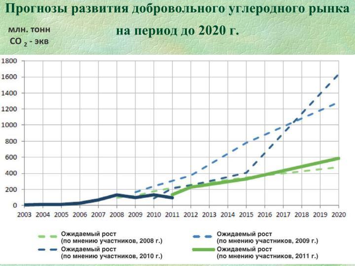 Прогнозы развития добровольного углеродного рынка