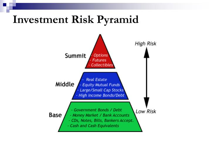 investors' perceptions of risk associated with Six biggest bond risks by glenn curtis to compensate for this risk, investors receive a higher yield on the bond than they would on a similar bond that isn.