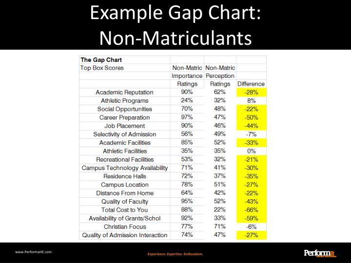 Example Gap Chart: