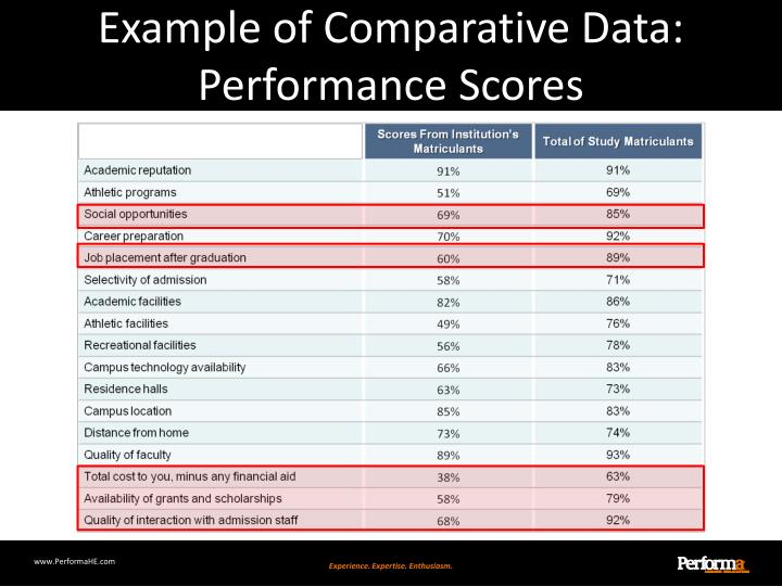 Example of Comparative Data: Performance Scores