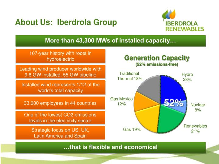 About Us:  Iberdrola Group