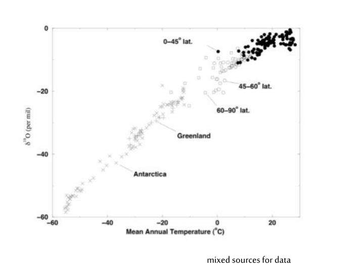 mixed sources for data