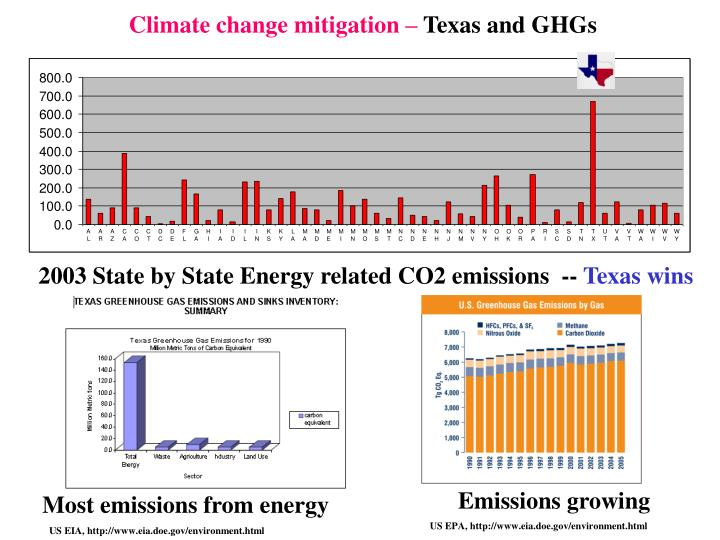 Climate change mitigation –
