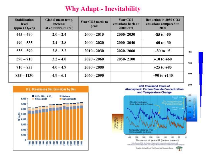 Why Adapt - Inevitability