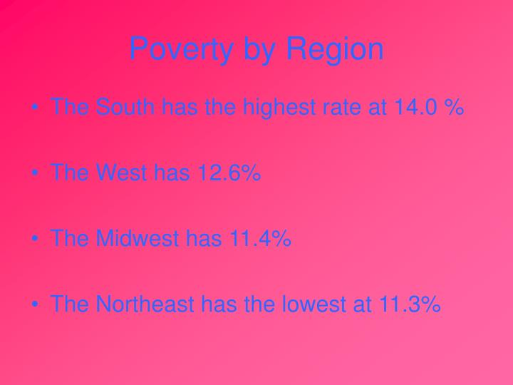 Poverty by Region