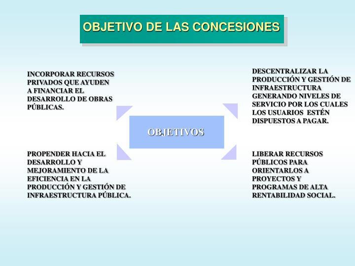OBJETIVO DE LAS CONCESIONES