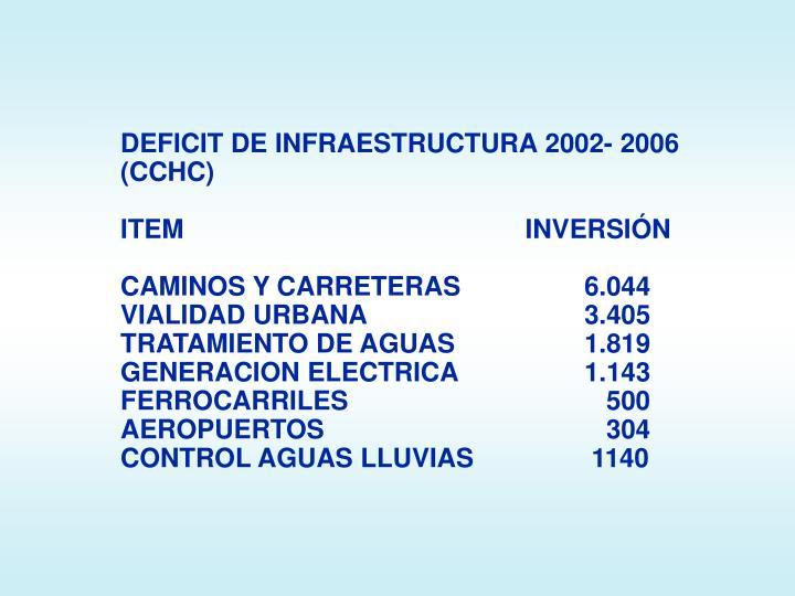 DEFICIT DE INFRAESTRUCTURA 2002- 2006 (CCHC)