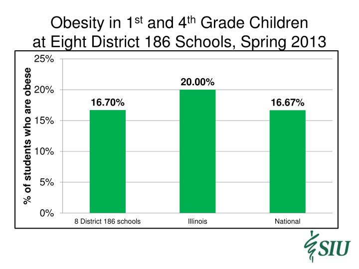 obesity in schools The role of physical education in the school curriculum has reduced obesity and overweight obesity in children - causes.