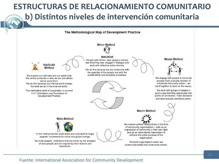 ESTRUCTURAS DE RELACIONAMIENTO COMUNITARIO