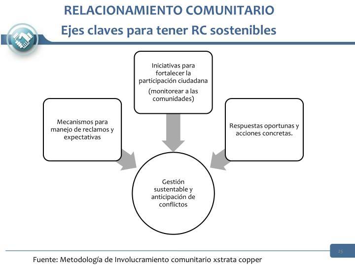 RELACIONAMIENTO COMUNITARIO