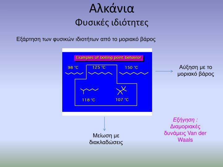 Αλκάνια