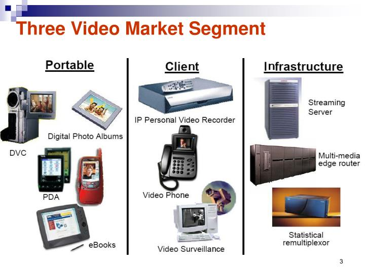 Three Video Market Segment