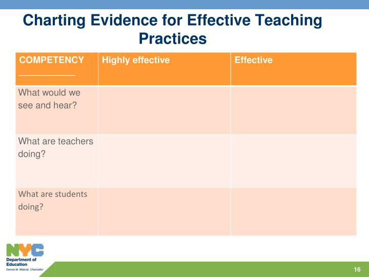 Charting Evidence for Effective Teaching Practices