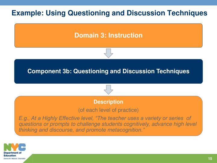 Example: Using Questioning and Discussion Techniques