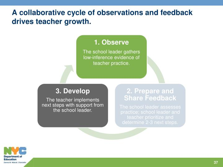 A collaborative cycle of observations and feedback drives teacher growth.