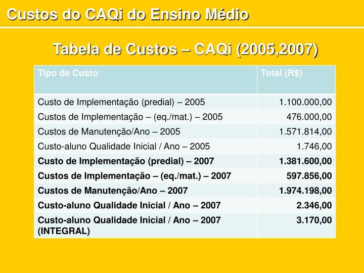 Custos do CAQi do Ensino Médio