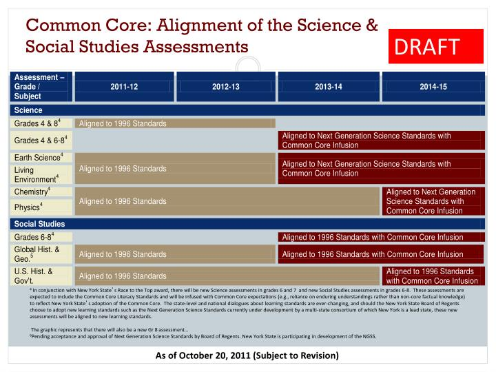 Common Core: Alignment of the Science & Social Studies Assessments