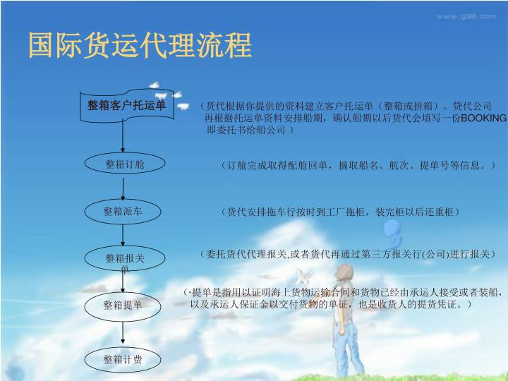 国际货运代理流程