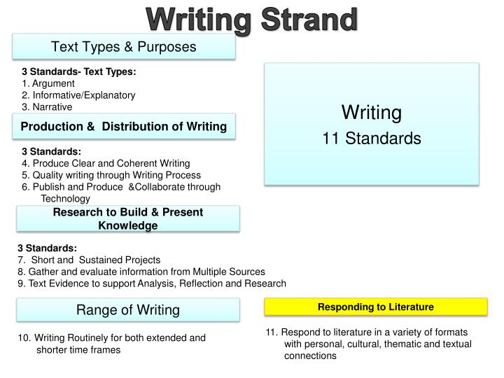 Writing Strand