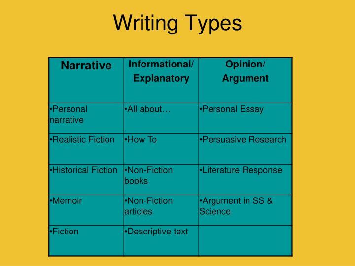 Writing Types