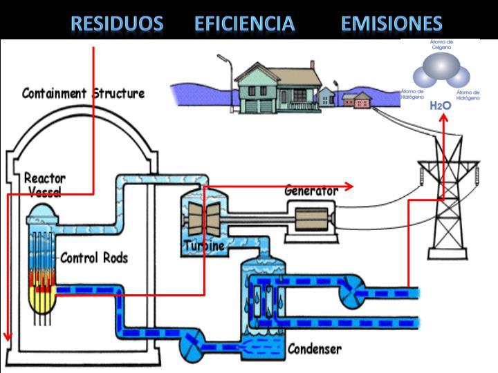 Residuos      Eficiencia         emisiones
