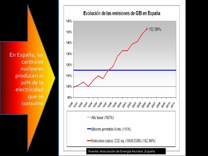 En España, las centrales nucleares producen el 20% de la electricidad