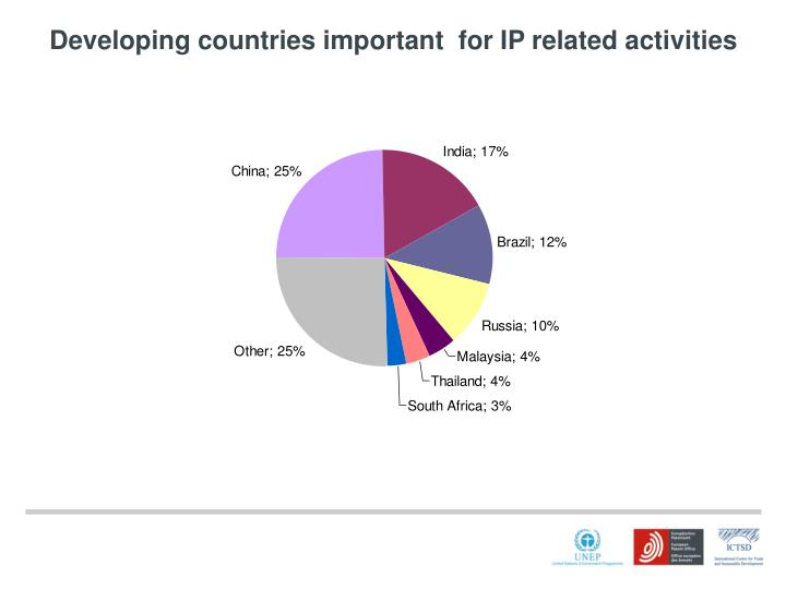 Developing countries important  for IP related activities
