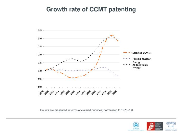 Growth rate of CCMT patenting