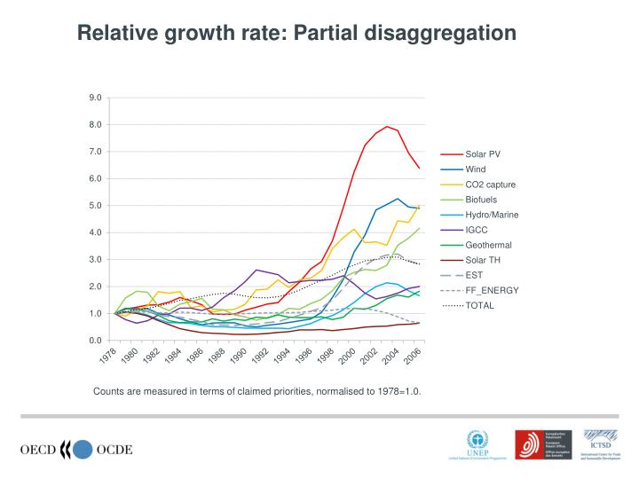 Relative growth rate: Partial disaggregation